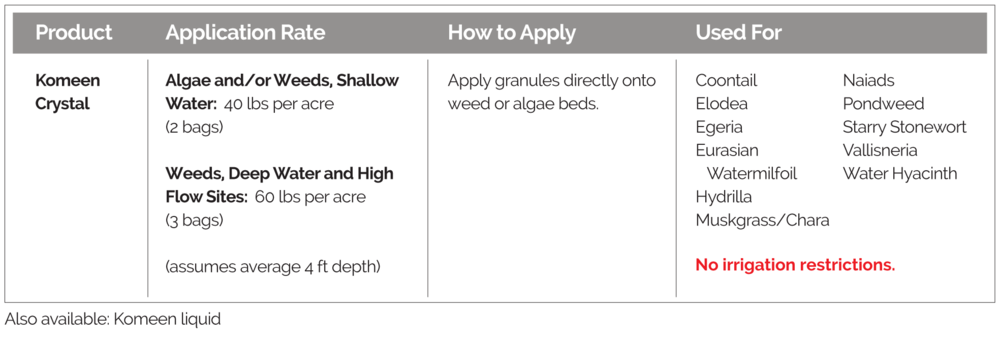 Application rates, how to apply, and targeted weeds, for Komeen Crystal Aquatic Herbicide.