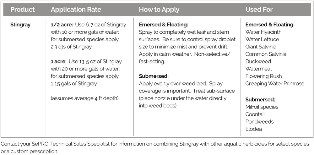Application rates, how to apply, and targeted weeds, for Stingray Aquatic Herbicide.