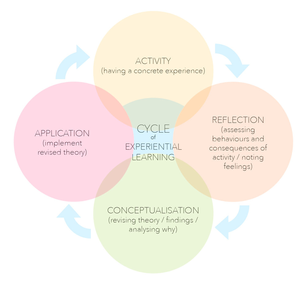 Atelier Aitken Cycle of learning diagram