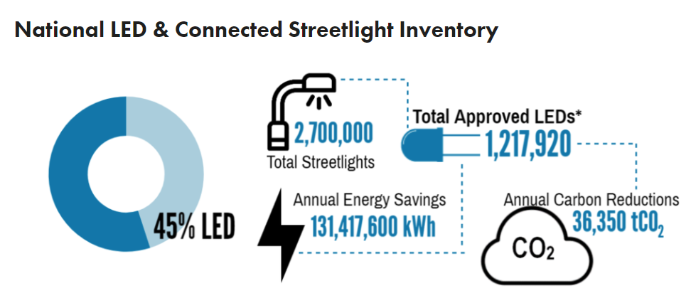 National LED & connected Streetlight Inventory.png