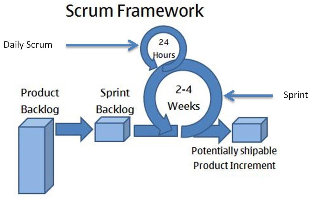 scrum framework.jpg