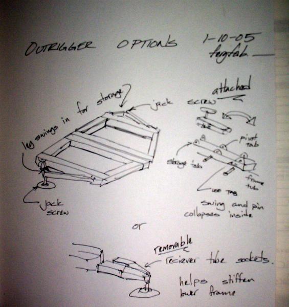 Megadeth Drum kit sketches