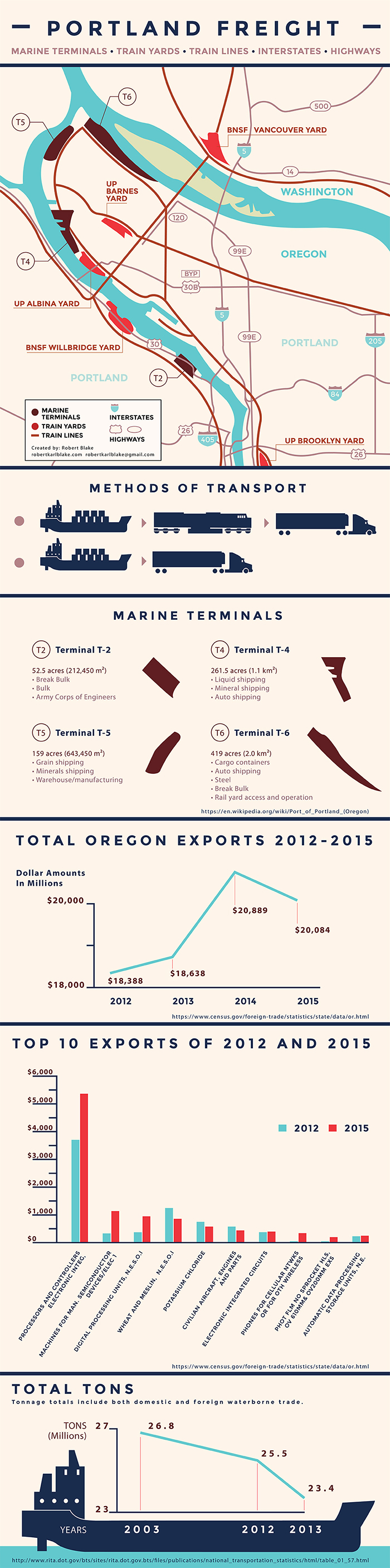 portland freight.jpg