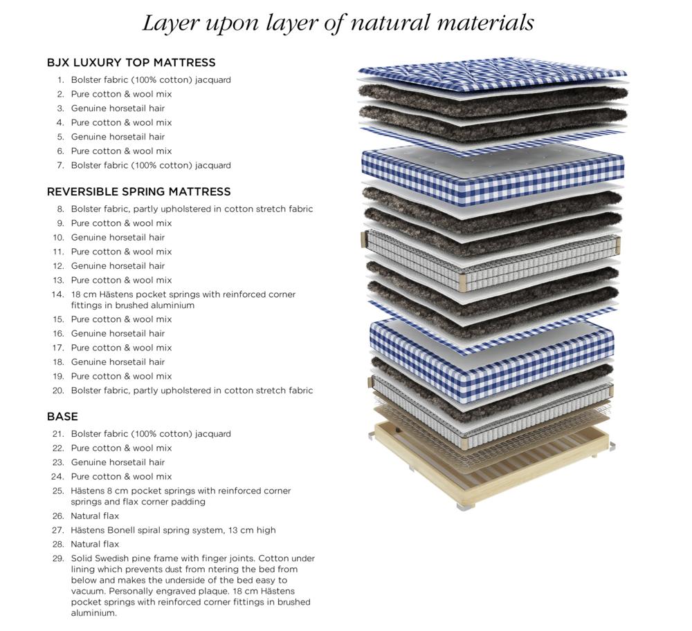 Hastens Materials