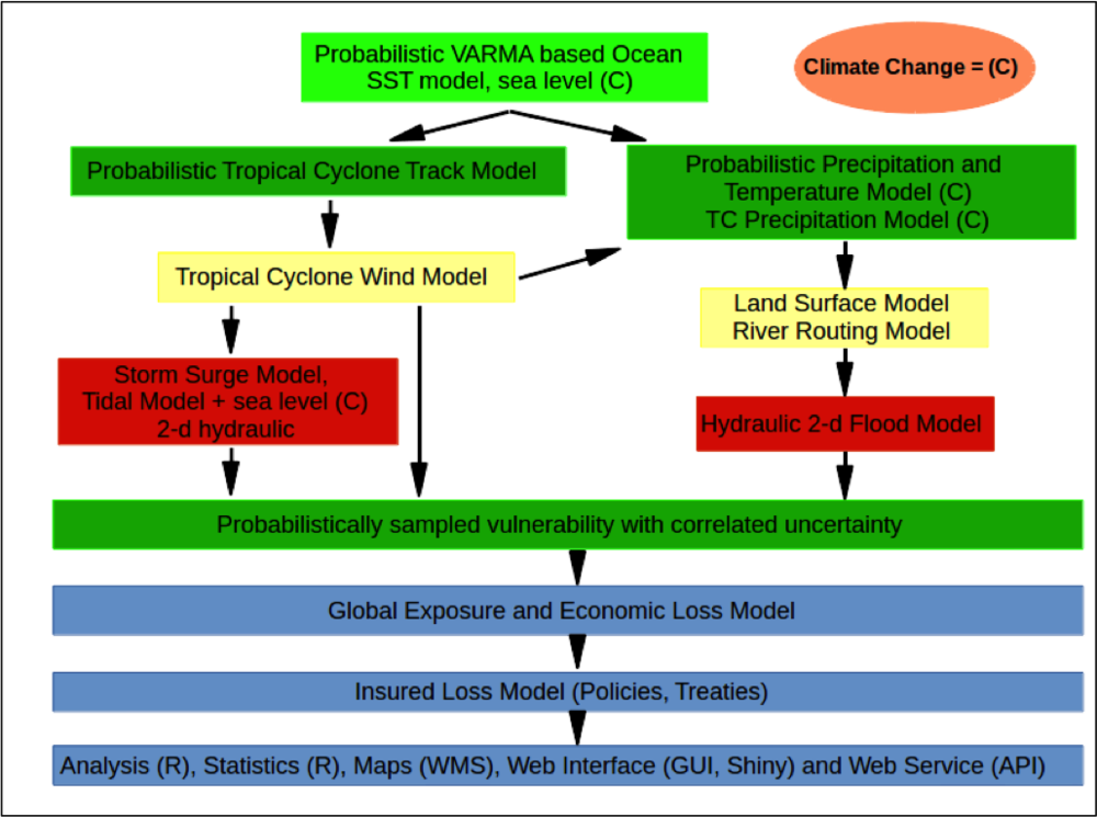 Components that can be altered to reflect climate change have a (C) next to them. Green boxes are probabilistic components of the model. Yellow boxes are deterministic models. The red boxes are deterministic models as well, but require significant compute time.
