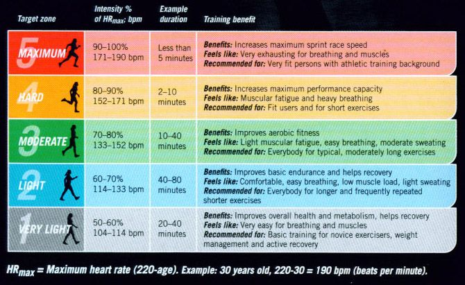Sample heart-rate training zones for a 30-year old