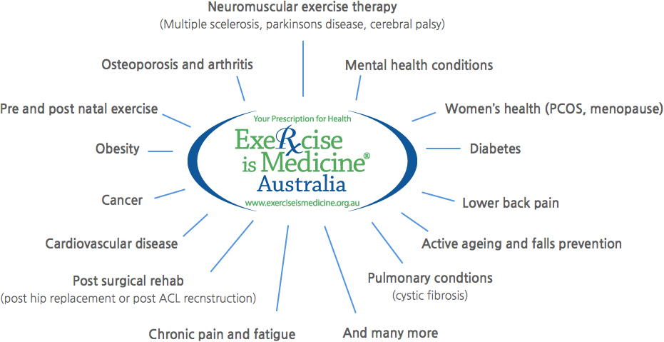 For some great resources on Exercise Physiology check out  www.exerciseismedicine.org.au  or  www.exerciseright.com.au