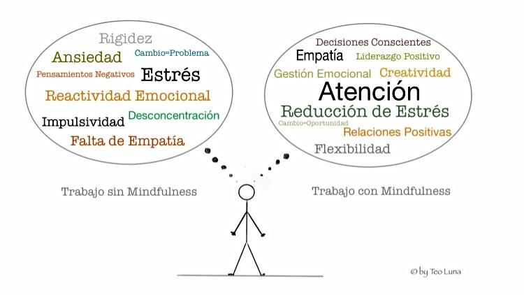 Formación Mindfulness para Empleados | Empresas