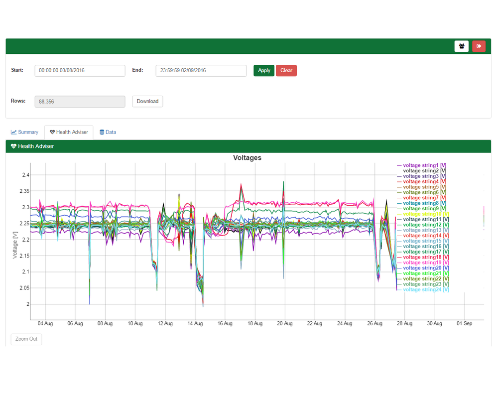 Reapsystems Project Blog 7 Pole Trailer Wiring Data Are Uploaded To Our Servers Automatically Where We Process Them Into Graphs Like This Here Cell Voltages Of A Li Ion Battery
