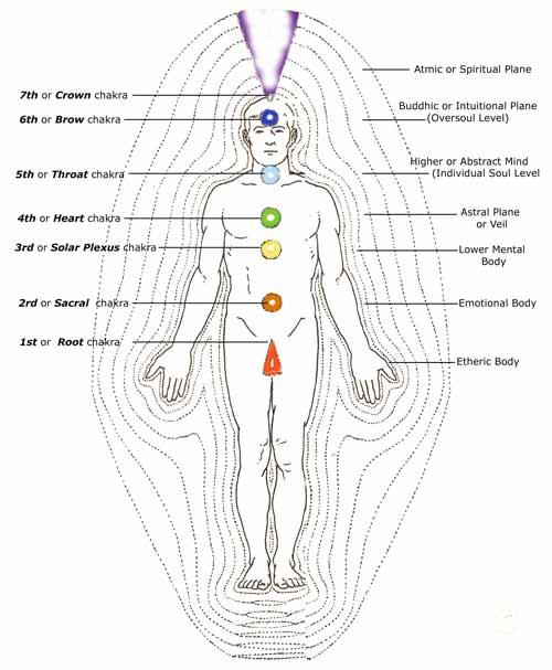 energy_body