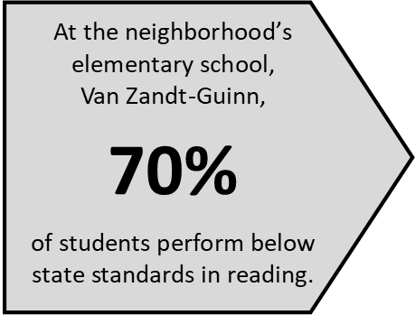 """A mere thirty percent of VZG students score """"proficient"""" in reading versus 44% statewide. For math, VZG has 42% proficient (47% statewide) and for science, 32% (41% statewide). However, VZG is given a high score of 8/10 for student progress, indicating positive movement toward higher achievement.  (Data source: www.greatschools.org)."""
