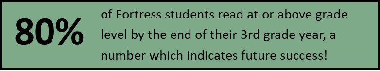 Interestingly, 100% of the few Fortress students reading below grade level at the end of their 3rd grade year had been enrolled in our programs for less than 12 months.  (Data source: 2013-2016 DST:R assessments of 3rd grade students).  Reading on grade level by the end of 3rd grade  dramatically increases a child's chance  on graduating high school on time!