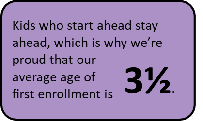 Research from the  National Education Association  and other education authorities tell us that early education is essential to later school success, especially for low-income learners. Those findings are reflected in our own data, especially our 3rd grade reading metrics.  (Data source: Procare Enrollment Database).