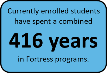 That's an average of 2.5 years per child.  (Data source: Procare Enrollment Database).  We value the longevity of our relationships with our families and students and believe that is what makes our programs so successful.