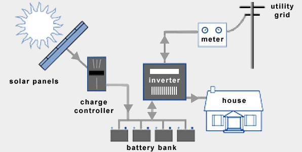 Hybrid Solar Electric System - parts and how it works.