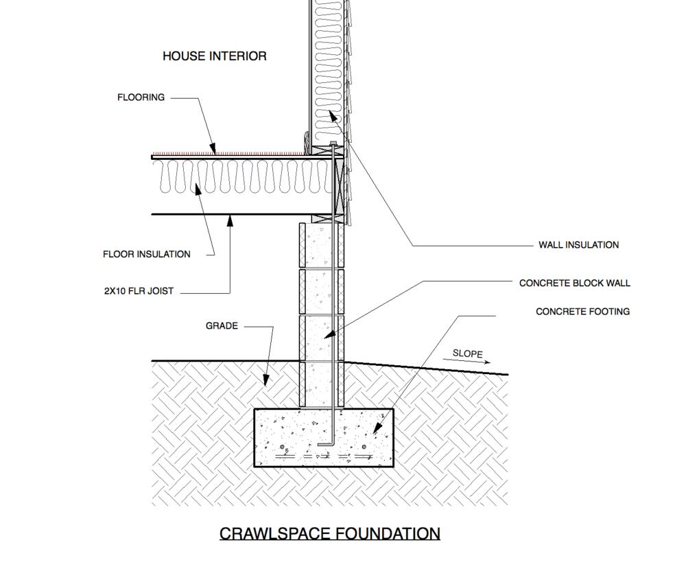 House Foundations, Crawlspace Vs Raised Slab