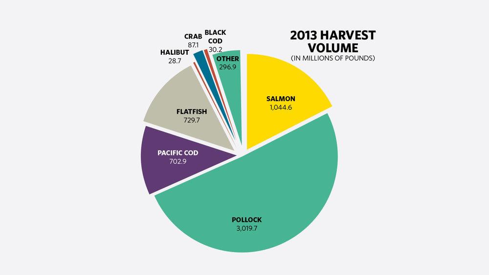 ASMI harvest volume.jpg