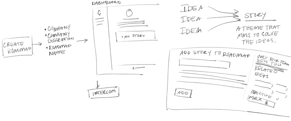 Product strategy & user flows usually start out looking something like this