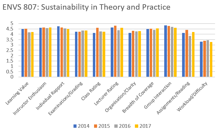 Score (out of 5) of my graduate-level introduction to sustainability course.