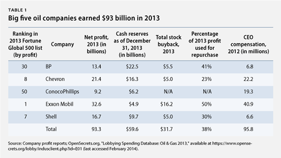 OilProfits2013Table.png
