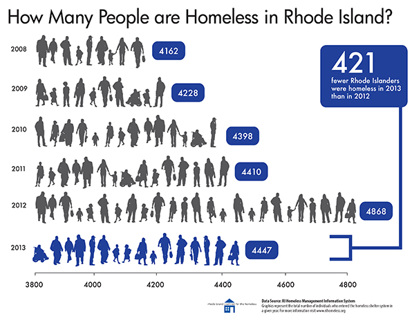 This graphic illustrates the increase in Rhode Island homelessness from 2008-2013. (Rhode Island Coalition for the Homeless)