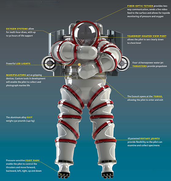 The Exosuit atmospheric diving system is the newest tool for deep-ocean exploration, enabling scientists to study marine life at depths of up to 1,000 feet. Click for larger image. (Nuytco Research)