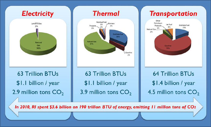 A look at Rhode Island energy use by sector. While each sector accounts for about a third of total energy consumption, the transportation sector is most responsible for greenhouse-gas emissions because of the relative carbon intensity of transportation fuels compared to thermal and electricity fuels. By percentage, greenhouse-gas emissions break down as follows: 25.7 percent electricity, 34.5 percent thermal and 39.8 percent transportation. (Energy 2035, RIDOA)