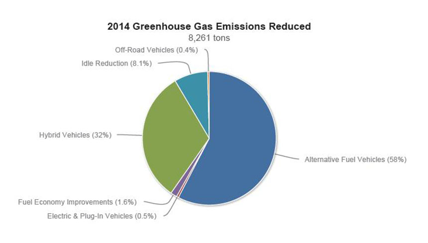 EVs currently contribute only a small sliver to Rhode Island's reduction in overall greenhouse-gas emissions in the transportation sector. (Ocean State Clean Cities Coalition)