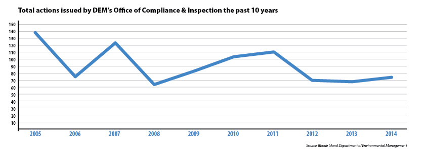 Notices of violations issued by DEM during the past 10 years is trending down. (ecoRI News graphic)