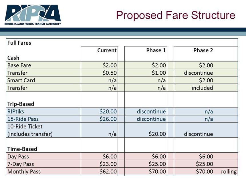 Phase 1 can be implemented after public hearings and approval by the RIPTA board. Phase 2 can be implemented after upgrades to agency's fare technology. Seniors would be required to pay 50 percent of the regular fare price to ride the bus. (RIPTA)