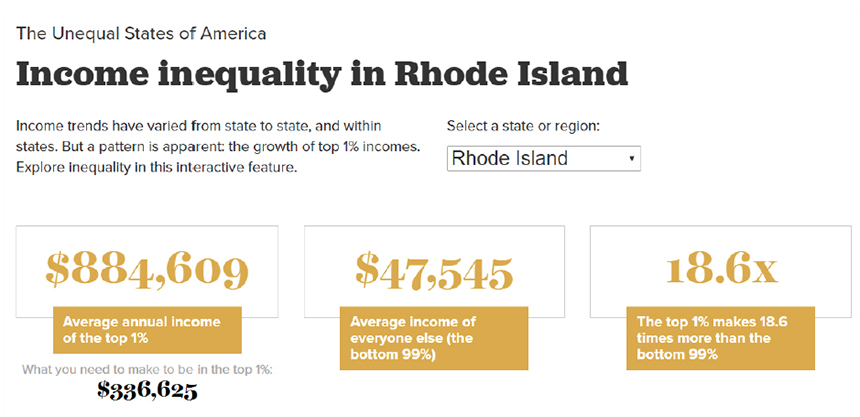 From the 2014 report by the Economic Policy Institute titled  The Increasingly Unequal States of America .