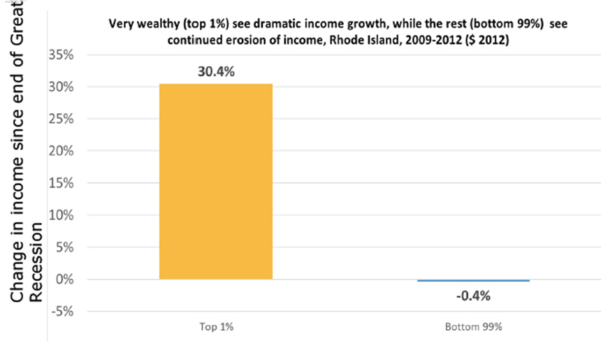 Wealth is accumulating at the very top but disappearing just about everywhere else. (Economic Policy Institute)