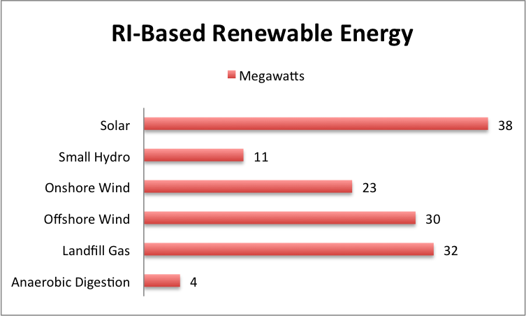 Rhode Island has 138 megawatts of in-state renewable power. State officials want to reach 1,000 megawatts by 2020. (Office of Energy Resources)