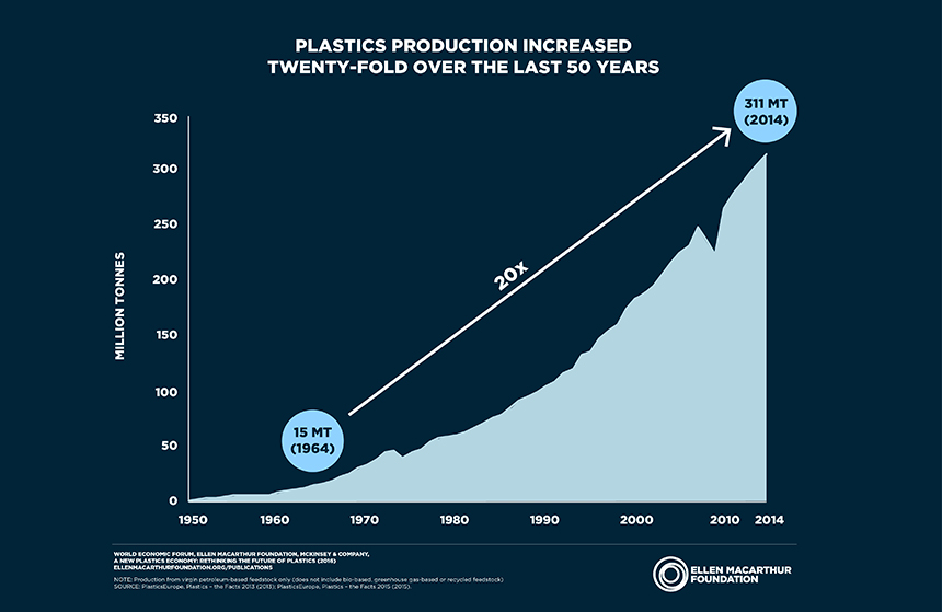 Plastics production has increased twenty-fold since 1964. (Ellen MacArthur Foundation)