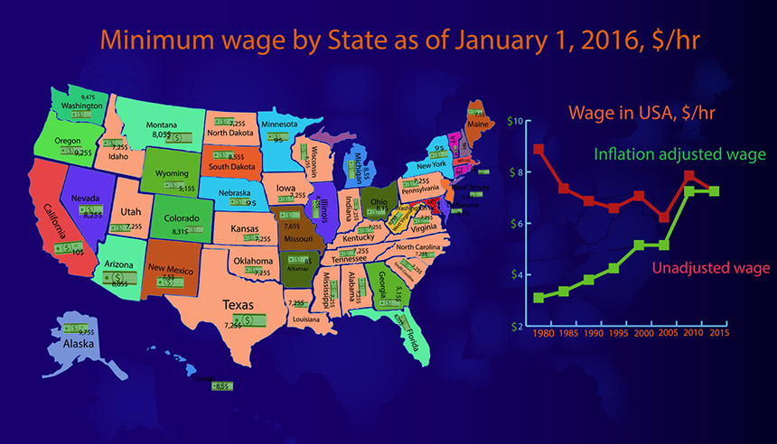 Rhode Island's current $9.60 minimum wage, adjusted for inflation, has risen less than a dollar since 2000. For a larger image,  click here . (istock)