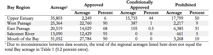 Of the five Narragansett Bay regions, the upper estuary had by far the lowest percentage (6 percent) and acreage (2,249 acres) of approved shellfish growing area. (NBEP)