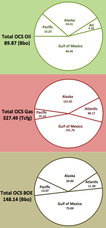 The waters of the Gulf of Mexico contain vastly more deposits of oil and natural gas than the East and West coasts and off the coast of Alaska, according to the Bureau of Ocean Energy Management. (BOEM)