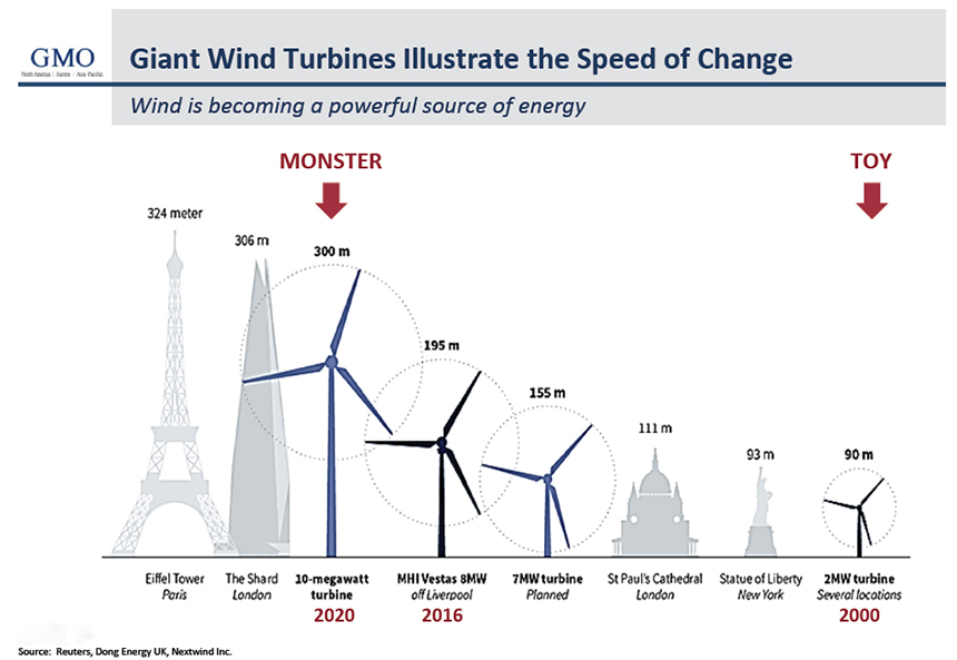 Offshore wind could play a major role in decarbonizing the electrical system. (Jeremy Grantham/GMO)