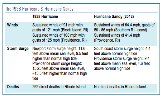 While Sandy caused significant damage, the 1938 hurricane eclipsed the 2012 storm in wind speed, height of storm surge and overall strength. Furthermore, coastal development has reclaimed much of the land area impacted by the '38 storm, so even more property, assets and infrastructure will be at risk should a 100-year-storm hit Rhode Island directly. (CRMC)