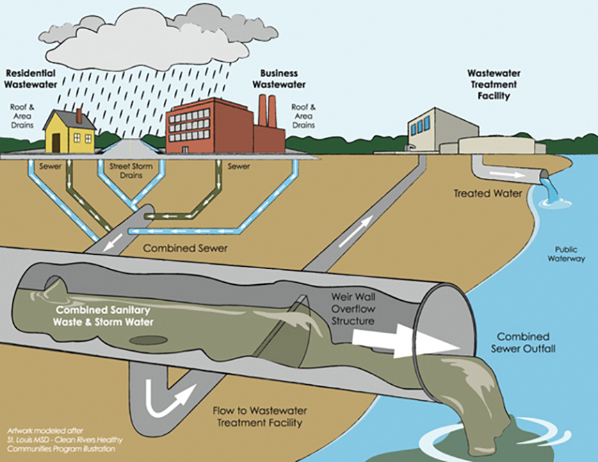 The use of sewer, highlighted above, and septic systems to deal with human waste generate pollution and wastewater. Septic systems leak waste into groundwater, which can contaminate onsite drinking-water wells or other nearby wells. ( Moss Design )