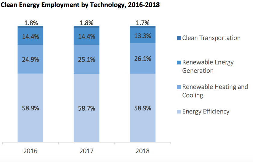 Rhode Island 'clean-tech' job market by sector. (Rhode Island Clean Energy Industry Report 2018)