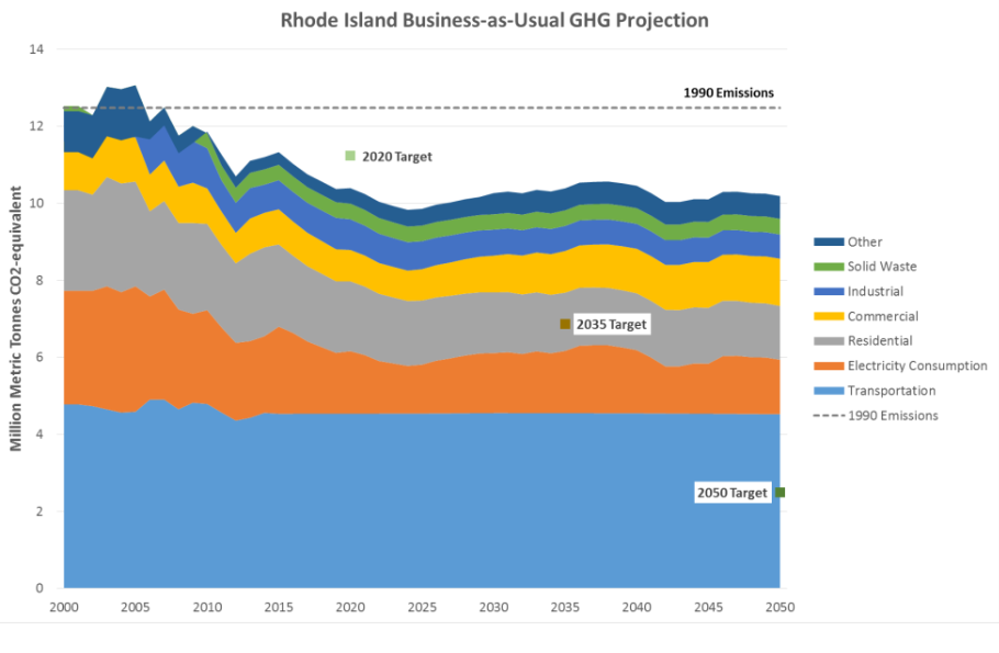 Off target  This 2016 projection for Rhode Island greenhouse gas emissions is still accurate today. (Rhode Island Executive Climate Change Coordinating Council)