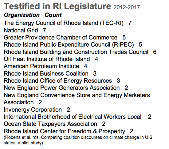 These groups have opposed bills supporting renewable energy and climate action in the Rhode Island General Assembly. (Brown University Climate and Development Lab)