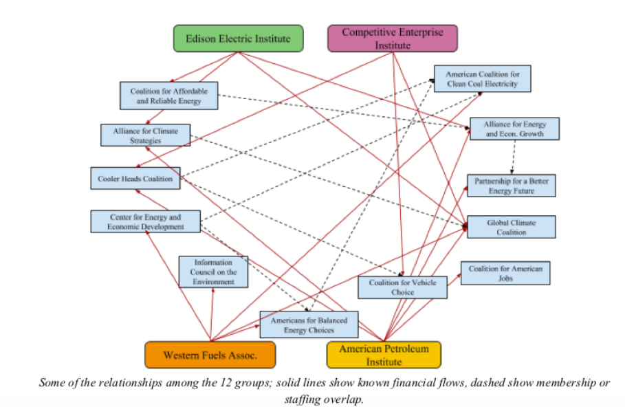 This chart shows the web of groups that share money and staff to spread misinformation about climate change. (Brown University Climate and Development Lab)