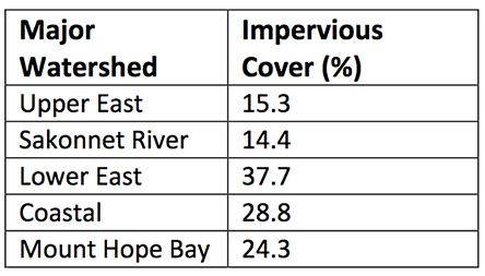 Impervious cover is any land surface covered by asphalt, concrete, brick, or similar material that doesn't allow rainwater to infiltrate into the soil. (AIPC)