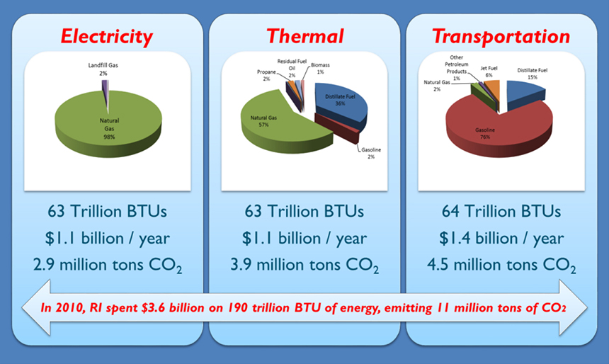 Rhode Island's total carbon dioxide emissions total more than 11 million tons annually. (Energy 2035/OER)