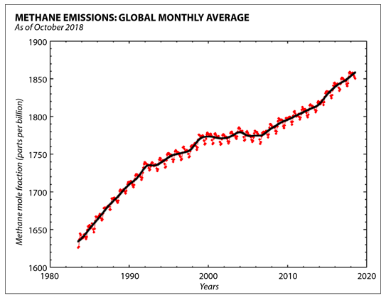 Fossil fuels such as natural gas are blamed for the growth in methane emissions. (NOAA)