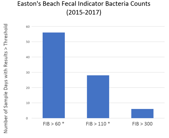 The Rhode Island standard for enterococci is a maximum of 60 colony-forming units per 100 milliliters. (COA/DOH)