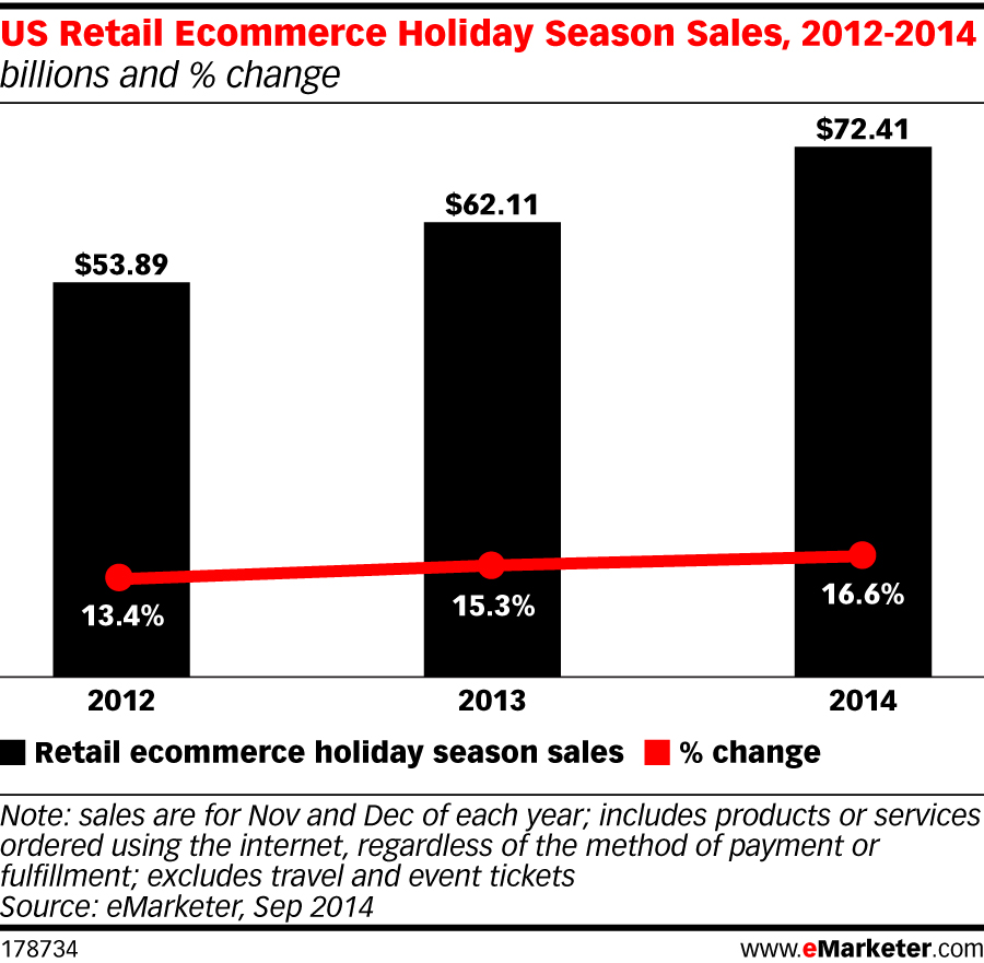 """This year, eMarketer estimates that 8.4% of retail sales will be digital, compared with 6.5% for 2014 in total,"" according to   eMareketer's Holiday Shopping Preview  . ""Driven by mobile commerce and greater consumer confidence for shopping online,   ecommerce continues to pull retail sales forward  . eMarketer projects that retail sales will increase 5.0% in the 2014 holiday season, an improvement over last year's growth of 3.4%. eMarketer expects this stronger overall retail climate, along with long-term trends toward digital commerce, to drive ecommerce sales up 16.6%, compared with last year's growth of 15.3%."""