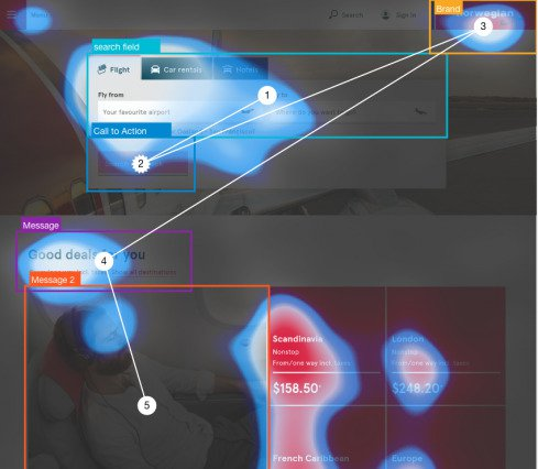 Norweigan Airlines Visual Engagement Heatmap